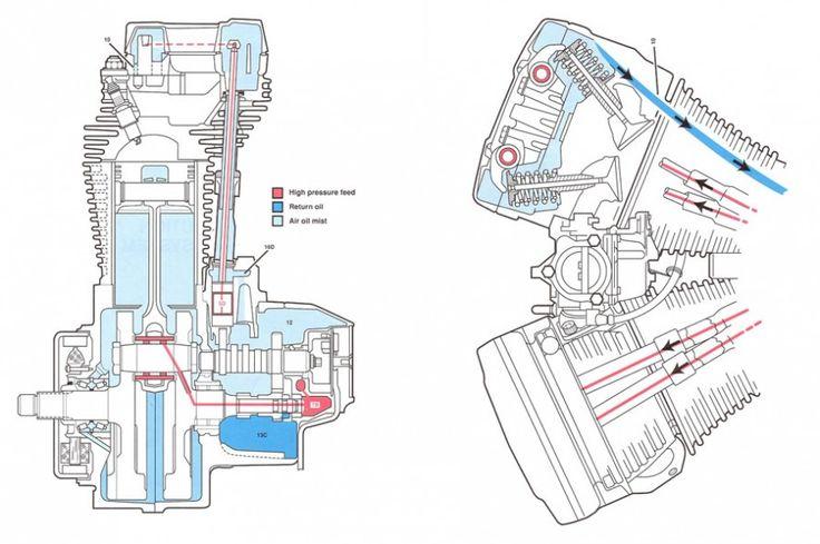 Oil Pump SchematicsDiagrams Pinterest – Evolution Sportster Engine Diagram