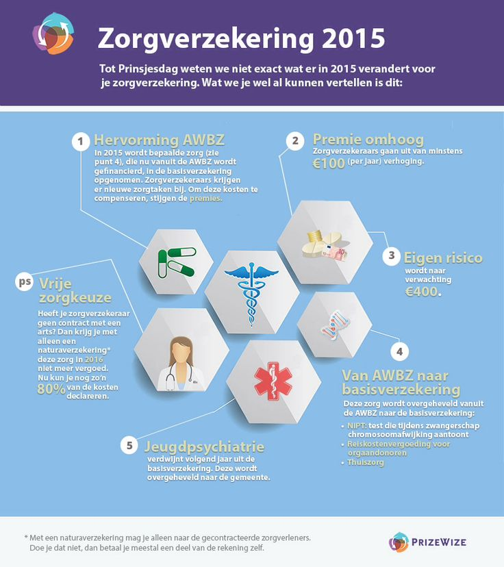 Zorgverzekering 2015