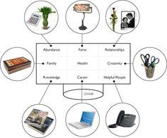 Feng Shui Desk – Find out how to create a feng shui office desk. (Amazing Feng Shui Blog).... Love this about to have a new, ALL MINE desk! REDUCE ♥ REUSE ♥ RECYLE ♥ Be nature and save nature ♥ **** ♥ via ~ Lov Luv ~ ♥ ****