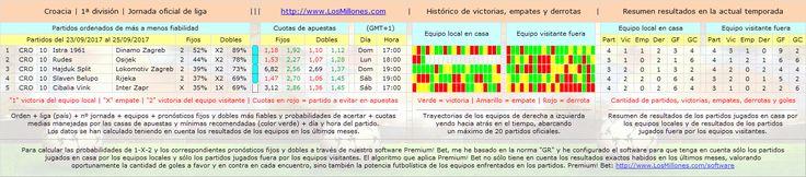 #FÚTBOL #CROACIA #apuestas #pronósticos #picks Partidos, cuotas, horarios. #Software Premium! Bet: http://www.losmillones.com/software/apuestas.html