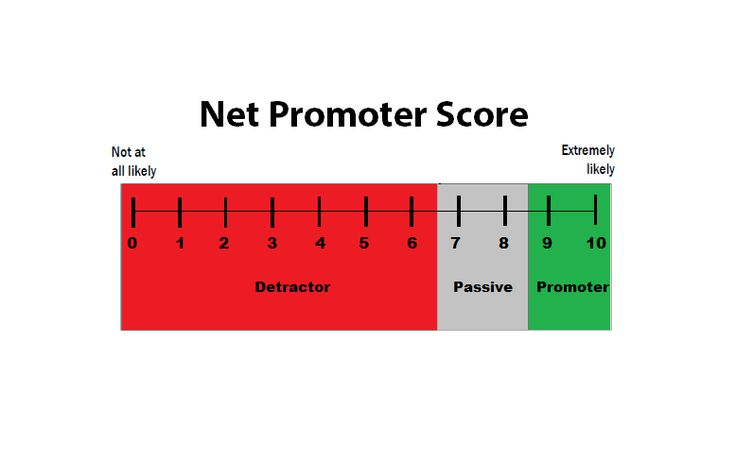 Which customers are strategically important and most profitable? Learn 6 methods of customer scoring. http://marcommetric.com/Tools/Methods-of-Customer-Scoring.html #CRM