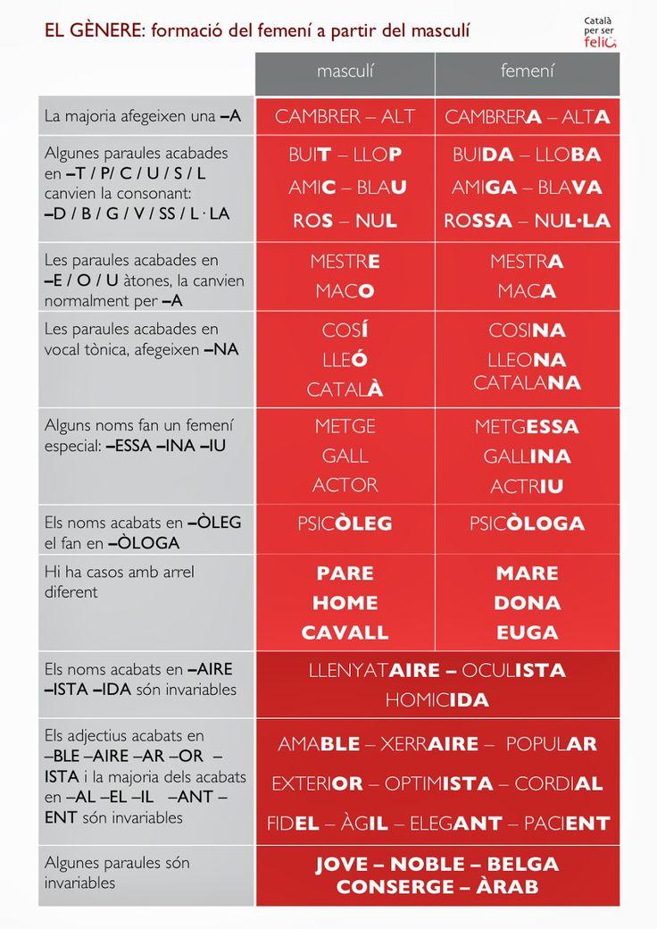Un bloc per aprendre català d'una manera divertida - A place to learn catalan in a nice way.
