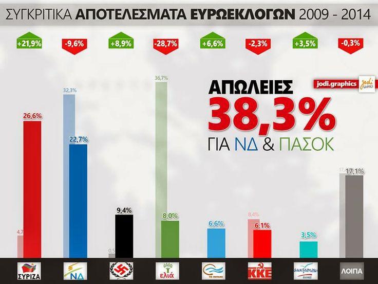 ΟΛΑ ΕΔΩ: Συγκριτικά αποτελέσματα Ευρωεκλογών 2009 – 2014: Α...