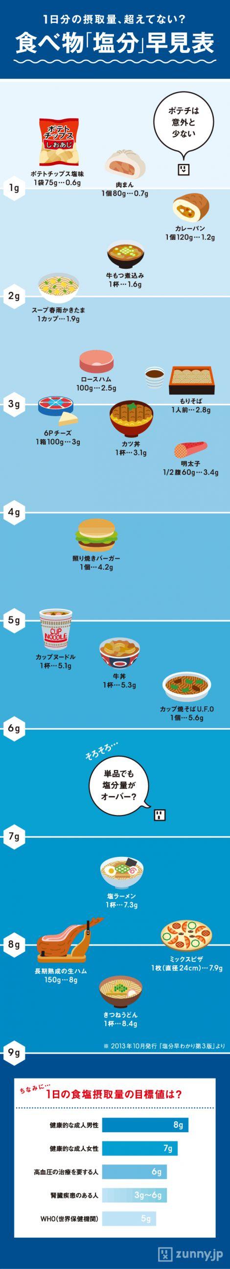身近な食べ物に含まれる「塩分量」早見表 | ZUNNY