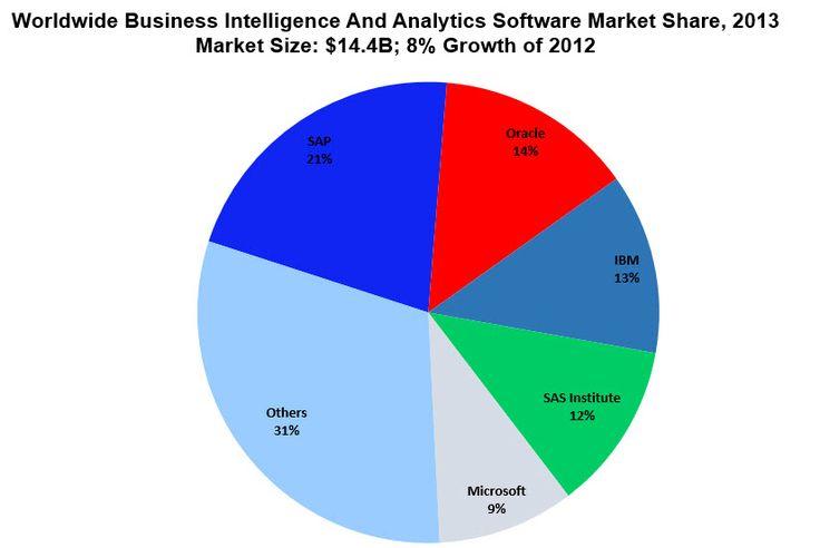 Roundup Of Analytics, Big Data & Business Intelligence Forecasts And Market Estimates, 2014