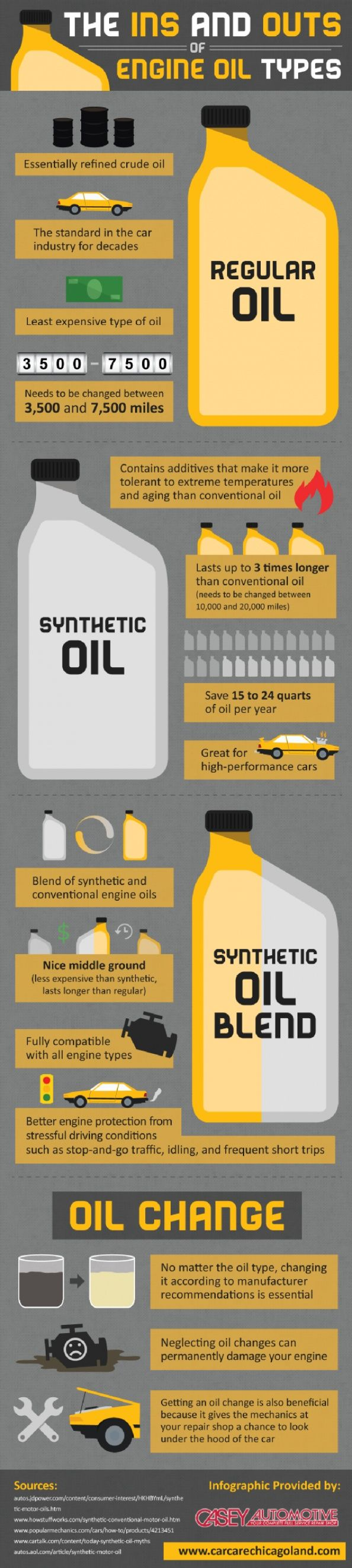 The Ins and Outs of Engine Oil Types Infographic  #Insurance #FranklinTN