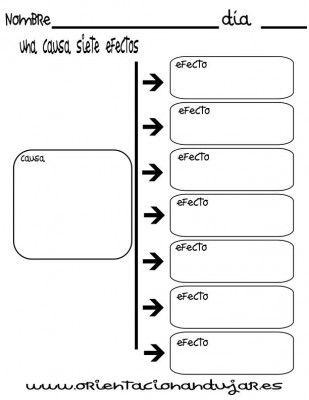 organizador grafico una causa siete efectos
