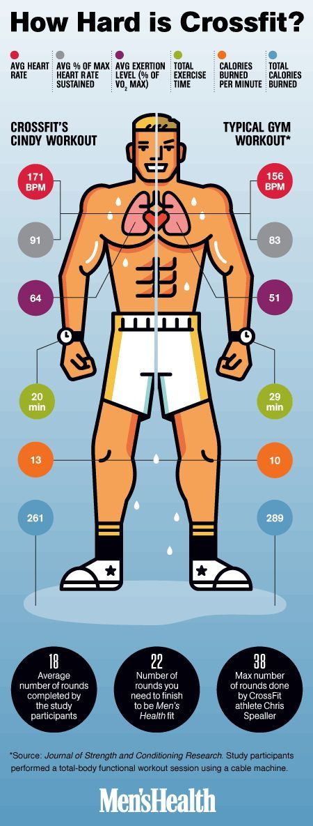How Many Calories Does CrossFit Really Burn? - Is the popular workout doing as much for you as a typical half-hour at the gym? - crossfit infographic - When scientists at Kennesaw State University studied Cindy, one of the fitness brand's benchmark timed workouts, they found that doing total-body moves against the clock can burn 261 calories in just 20 minutes.. ... http://scotfin.com/ asks, Is Cindy too much for me? If she'll burn that many calories that quickly, I may have to give her a…