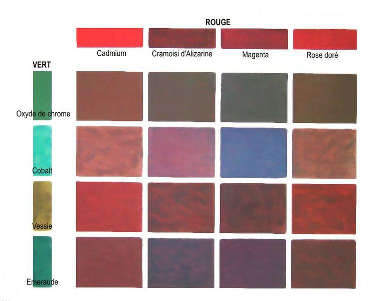 """différents verts (couleurs secondaires) sont mélangés aux rouges. On notera que certains bruns virent légèrement au rouge du fait d'un fort """"pouvoir colorant"""" de certains rouge. Parfois c'est le pouvoir colorant de certains verts qui font virer le mélange vers le bleu. On notera que certains bruns virent légèrement au rouge du fait..."""