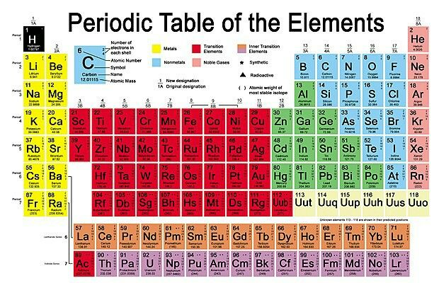 Left step or Janet Periodic Table Ordered by boiling freezing - fresh periodic table of elements with everything labeled on it