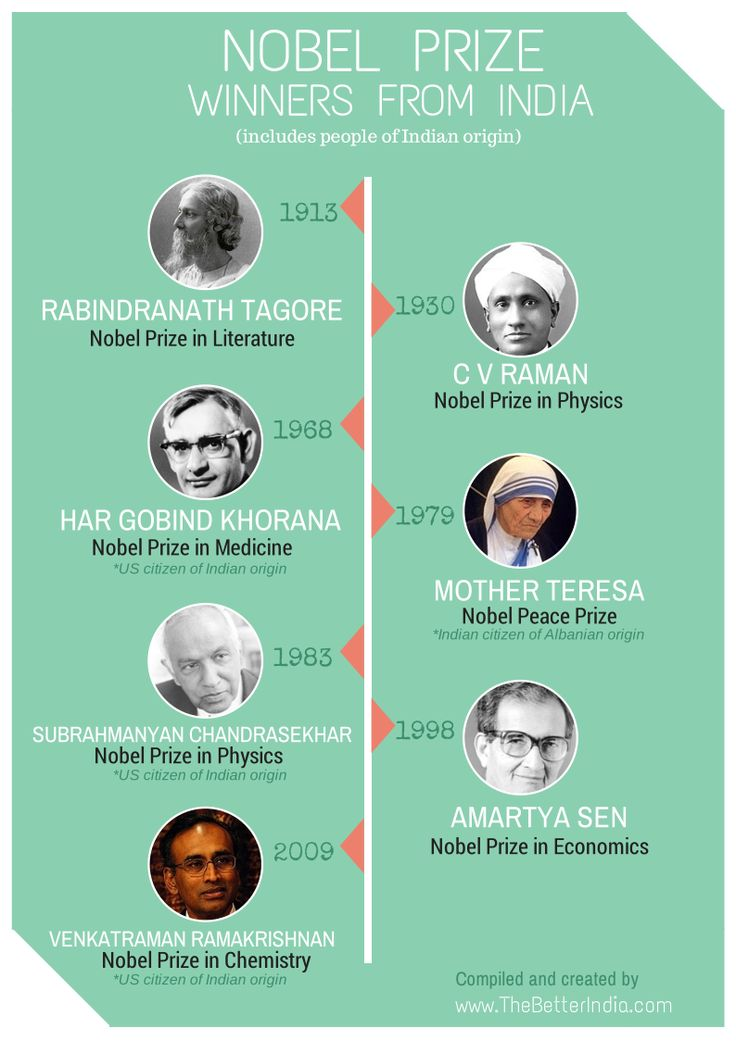 The Better India on | India | Nobel prize winners, Nobel ...