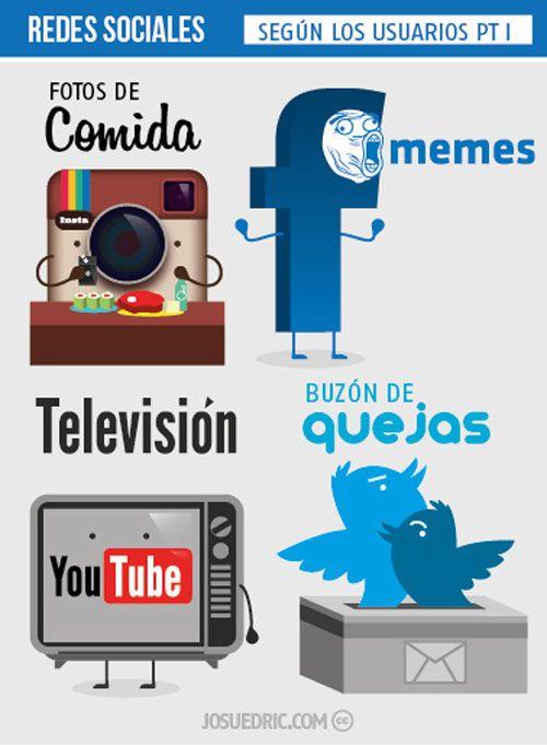 Redes sociales según los usuarios
