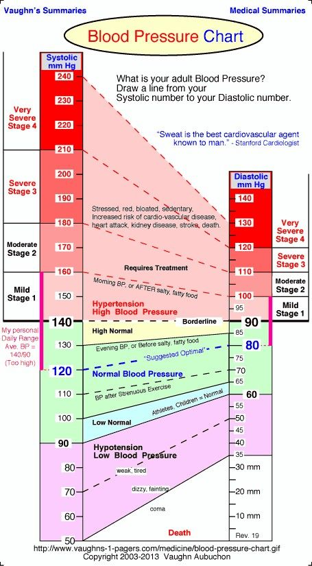 Learn to read the blood pressure chart: