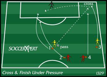 Soccer Drill Diagram: Cross - Finish Under Pressure