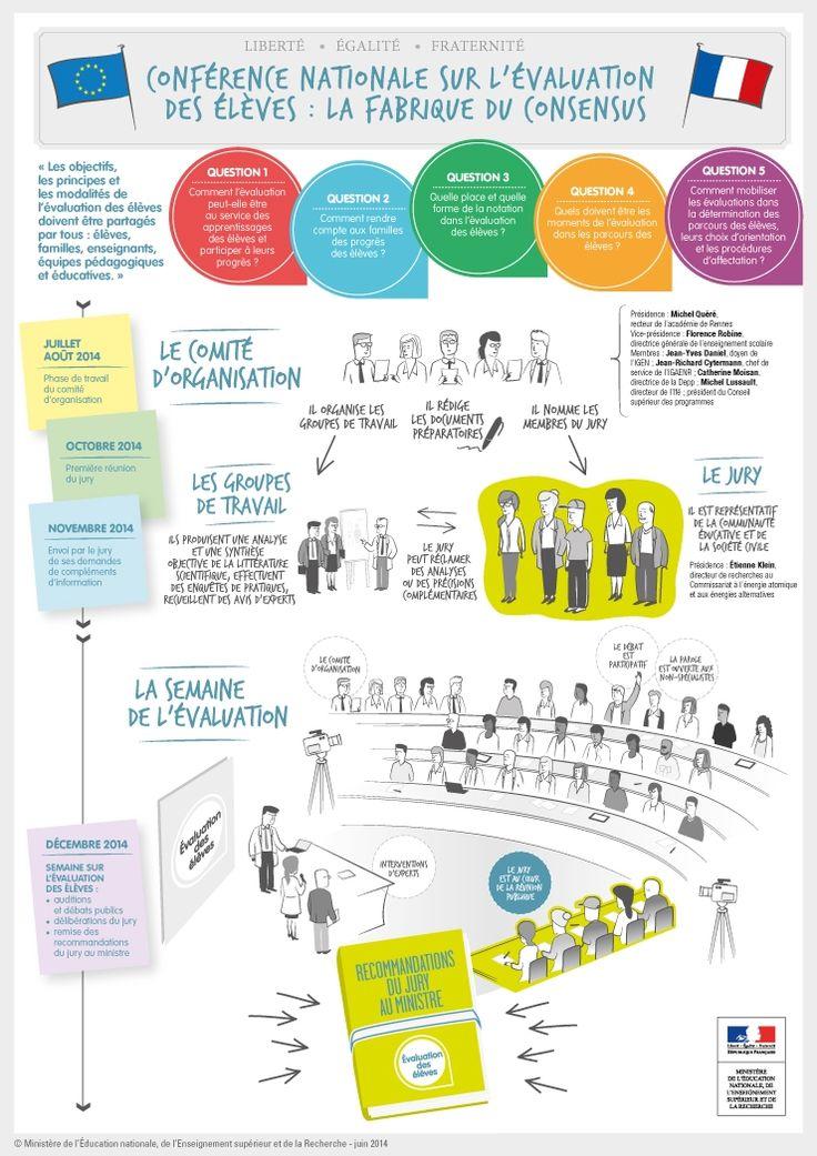 """[Évaluation des élèves] La conférence nationale sur l'évaluation des élèves est lancée le mardi 24 juin 2014. Infographie """"La fabrique du consensus"""". Toute l'info sur http://bit.ly/DPevaleleves"""
