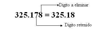 Redondeo es un proceso mediante el cual se elimina decimales poco significativos a un numero decimal.  1: Si el dígito a eliminar es < que 5, el dígito reiterado se mantiene. Ej: 7,731=7,73  2: Si el dígito a eliminar es > 5, el dígito reiterado aumenta en uno. Ej: 3,789=3,79  3: Si el dígito a eliminar el 5, hay que observar el dígito reiterado:     A. Si es impar, el reiterado aumenta en uno.       Ej: 0,375=0,38      B. Si par, el reiterado se mantiene.        Ej: 3,165=3,16