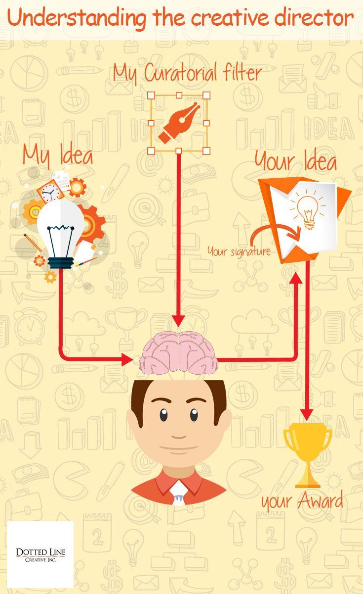 Follow the direction of creativity! #Creativity #Ideas #Award #Signature #Brain #Direction