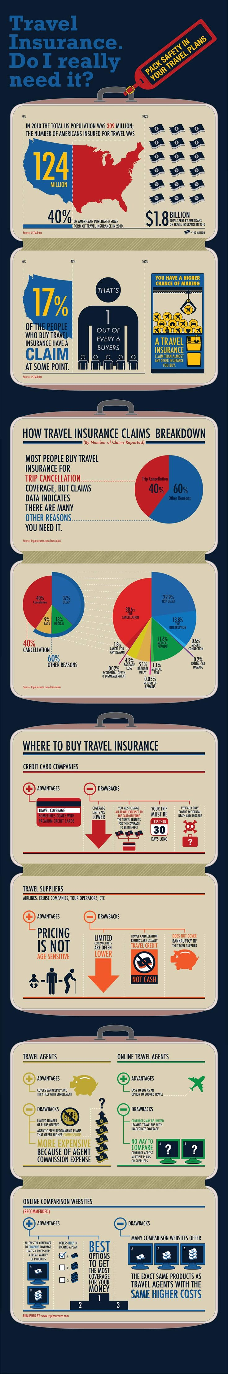 Do I Really Need Travel Insurance?  -- Many people ponder the value of travel insurance, until they really need it. One large claim, and they will never travel without it. We pulled together some statistics to show just what your chances are of making a claim on a travel insurance policy, and what kind of claims are typically filed. Most people buy travel insurance for trip cancellation coverage, but the claims data shows there are many other reasons you should buy travel insurance.
