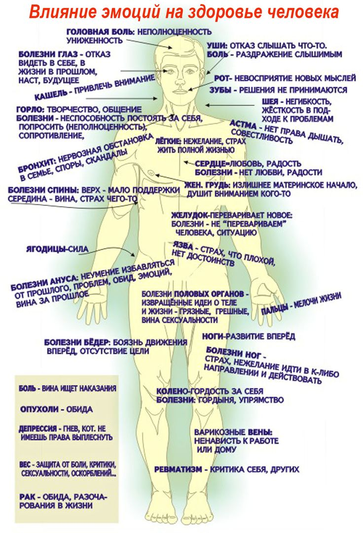 психосоматика таблица