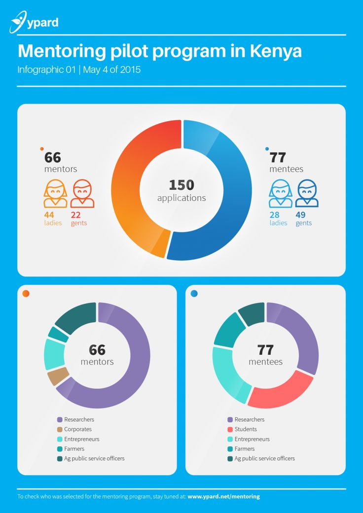 Infographic: Who applied for the mentoring program? | YPARD