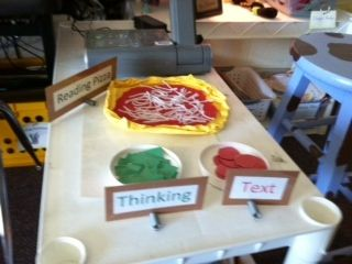 Reading pizza.  A concrete way to help students monitor their reading and make sure they are thinking while reading.