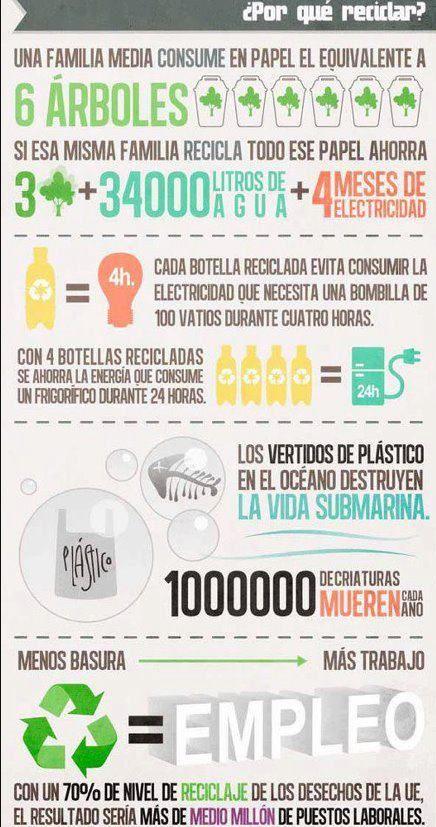 #JuevesEcológico El impacto del reciclaje (Infografía)