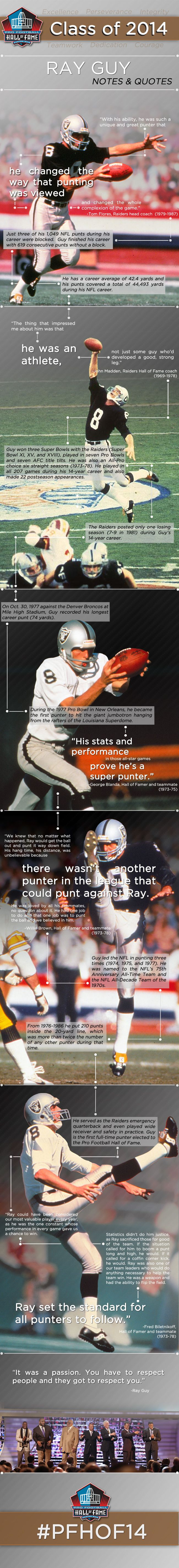 [Inforgraphic] Notes & Quotes from the Hall of Fame career of Oakland #Raiders punter Ray Guy.