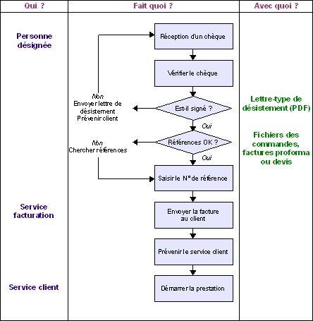 Comment faire une procédure ( logigramme )