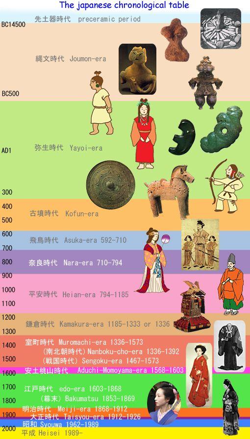 The japanese chronological table.   preceramic period. jomon-era. yayoi-era. kofun-era. asuka-era. nara-era. heian-era.  kamakura-era. muromachi-era. nanbokucho-era. sengoku-era. aduchi-momoyama-era.  edo-era. bakumatsu. meiji-era. taisho-era. syouwa. heisei.