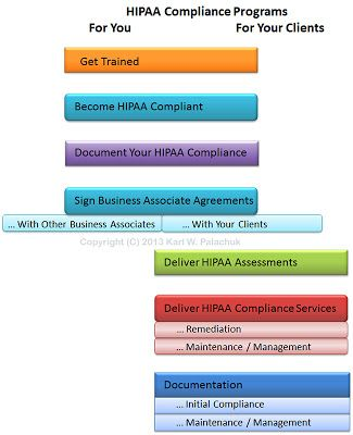 Best Hipaa Images On   Law Clinic And Communication