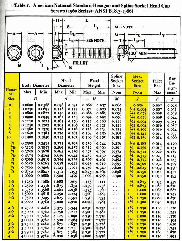 Helpful quick-reference socket head cap screw sizing chart.