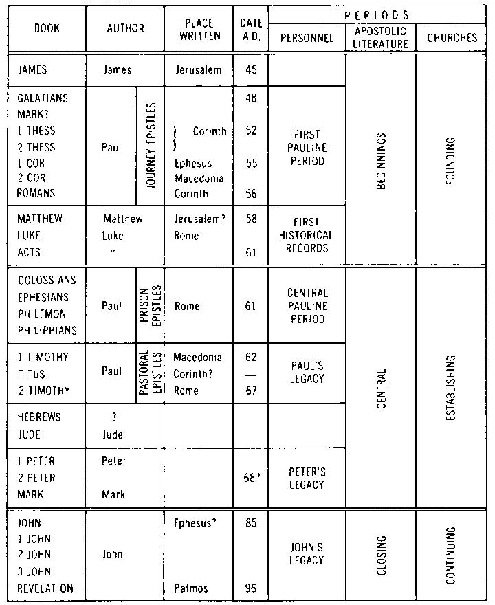 Chronological order of new testament google image result