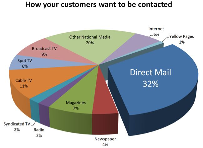 Most people want to be contacted through direct mail as it is more personalized with a human touch. Give 'em what they want with Premier Mail Marketing!  #directmailmarketing #mailmarketing #premiermailmarketing #smallbusiness #huntingtonbeach #california