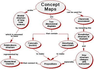 Concept Mapping & other assessment tools