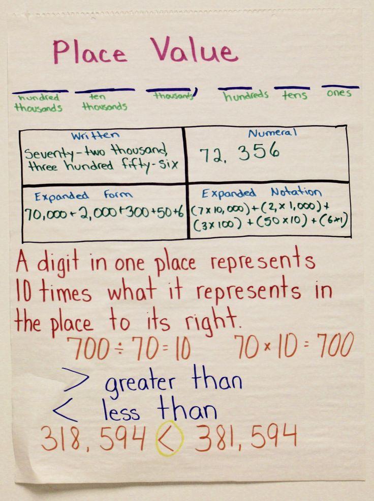 5889 Best 3rd Grade Images On Pinterest Classroom Ideas