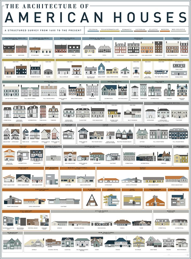 Pop Chart Lab An Art Print Featuring 121 American House Styles From the 17th to 21st Centuries