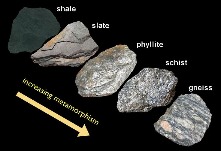 Metamorphic Rock: grades; derived from preexisting igneous, sedimentary or metamorphic rock in response to increases in temperature and pressure