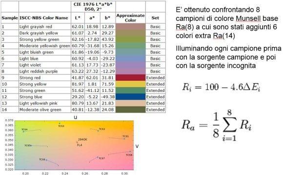 Indice di Resa Cromatica Campioni di colore