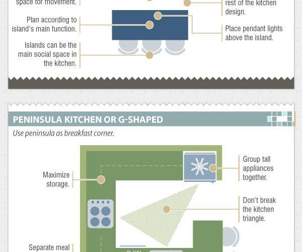 Triangle Kitchen Design: Interior Design: An Interactive History By Decade