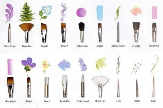 types de pinceau pour différents nail art