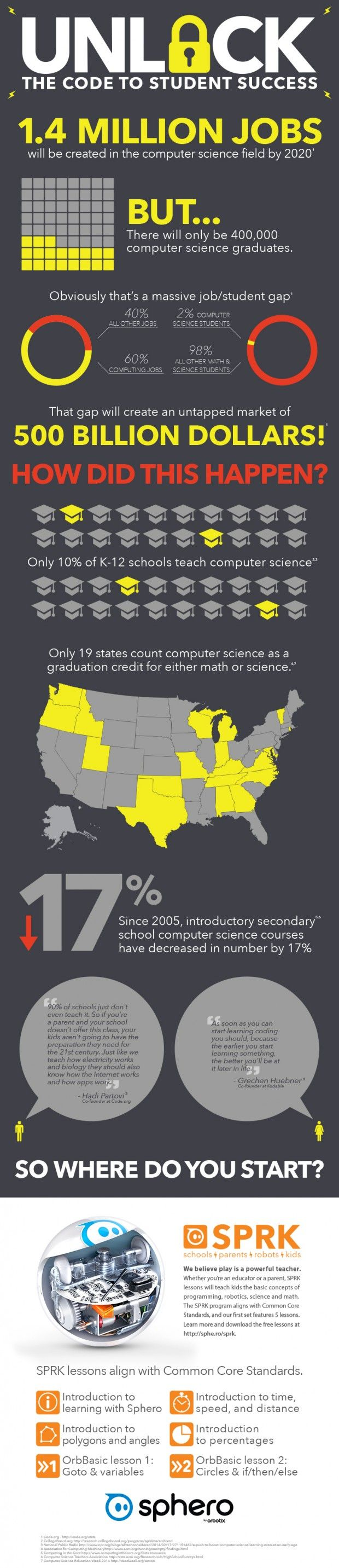 Does Your School Teach Computer Science? Should It? - Edudemic