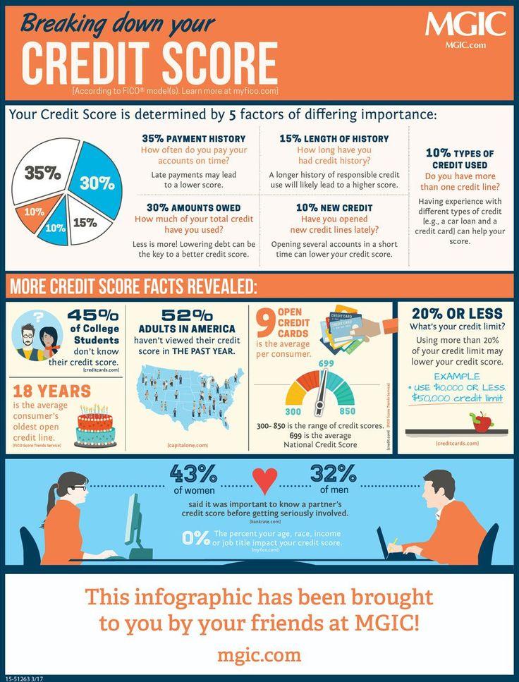#infographic #infographic #determine #determine #decoding