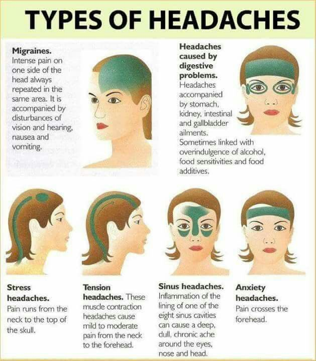 Reference for the next time I have a headache