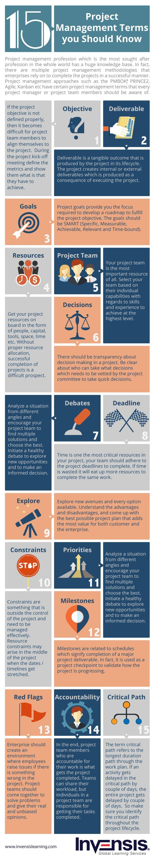 An infographic depicting important project management terms you should know. If you are a project manager or a project team member incorporate these terms in your vocabulary to get the best out of your project.
