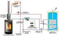 Schéma poêle bouilleur en production ECS (eau chaude sanitaire)