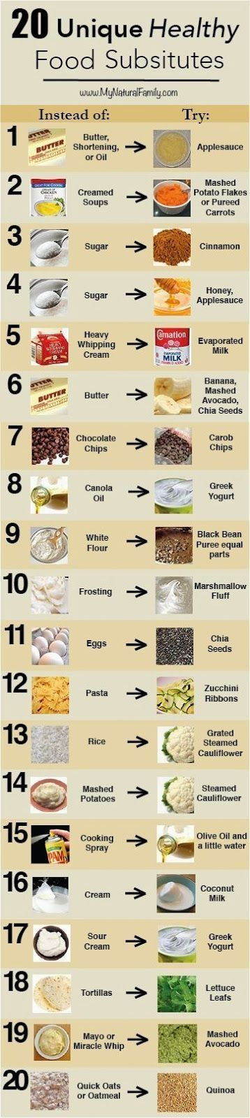 20 substitutes for healthy cooking http://paleo-diet-menu.blogspot.com/2014/06/cooking-tips-tricks.html