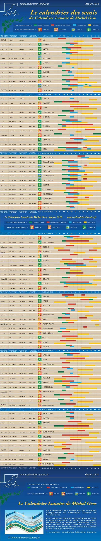 1000 id es propos de calendrier potager sur pinterest for Calendrier plantation jardin