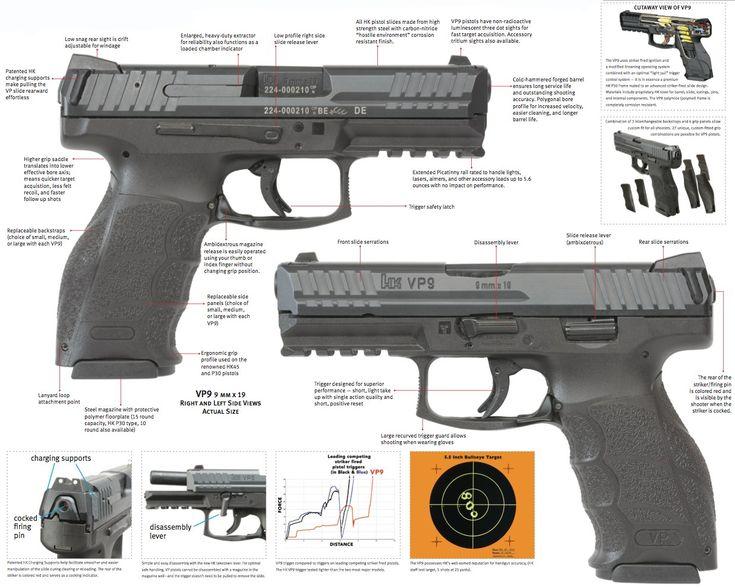 Product sheet on Heckler & Koch's new striker fired pistol the VP9.