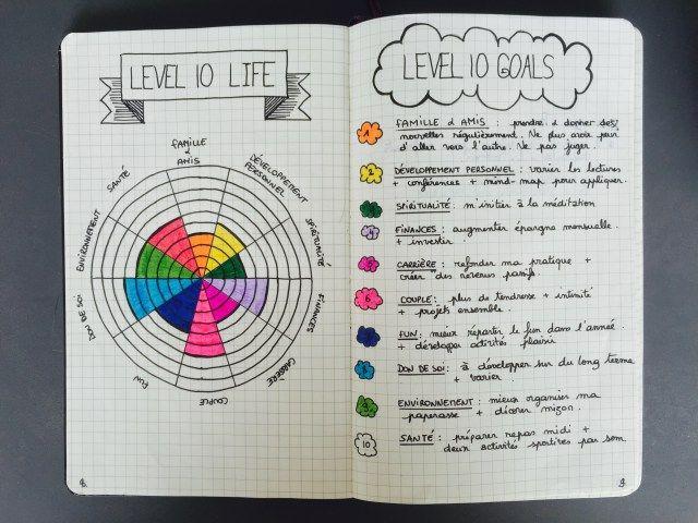 Excellente idée pour se représenter l'état d'avancement des objectifs (ici : pour 10 objectifs) (en anglais)
