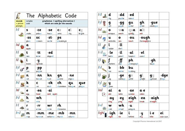 Spelling Word Lists by vowel sounds